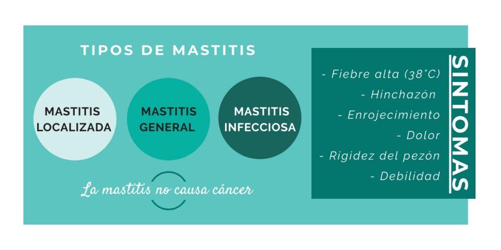 qué es mastitis - síntomas mastitis