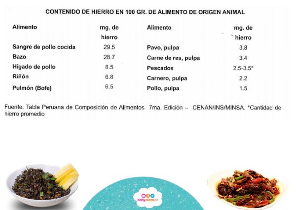 Tabla de contenido de hierro en los alimentos recomendados